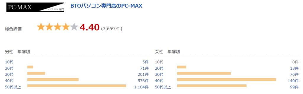 PC-MAXのショップレビュー
